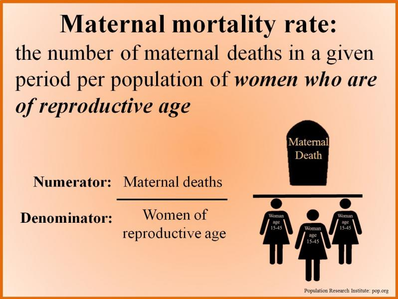 maternal mortality Maternal death or maternal mortality is defined by the world health organization (who) as the death of a woman while pregnant or within 42 days of termination of pregnancy, irrespective of.